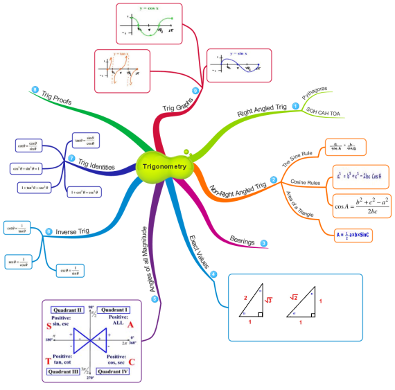 Trigonometry Mind Map Example